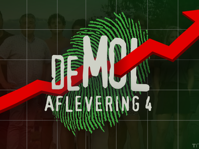 Kijkcijfers aflevering 4: Cijfers lopen weer op voor Wie is de Mol? en voor MolTalk