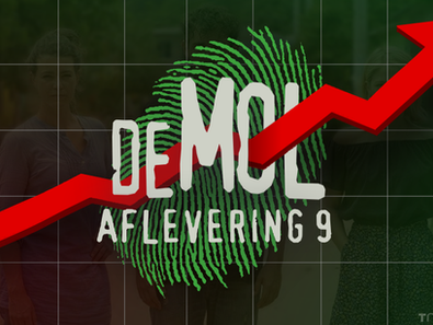 Kijkcijfers aflevering 9: Flinke stijging voor Wie is de Mol? en MolTalk
