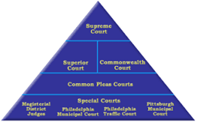 PA COurt pyramid.png
