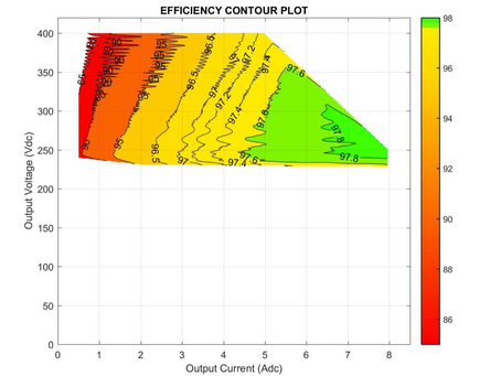 Automated measurement data of our SiC based LLC converter
