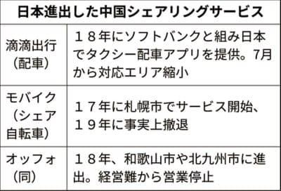 日本で苦戦する、中国発「配車アプリ」「シェア自転車」