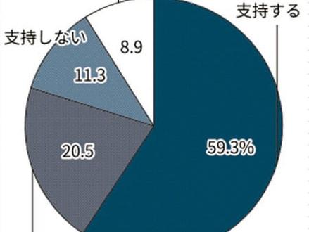 6割が生産回帰を支持。4割が「生産拠点としての中国の重要性は今後低下する」