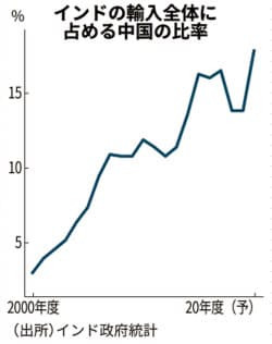 インドが政府調達で中国企業の参入を制限