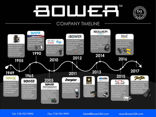 Bower USA unveil brand line up ahead of DISTREE EMEA 2018