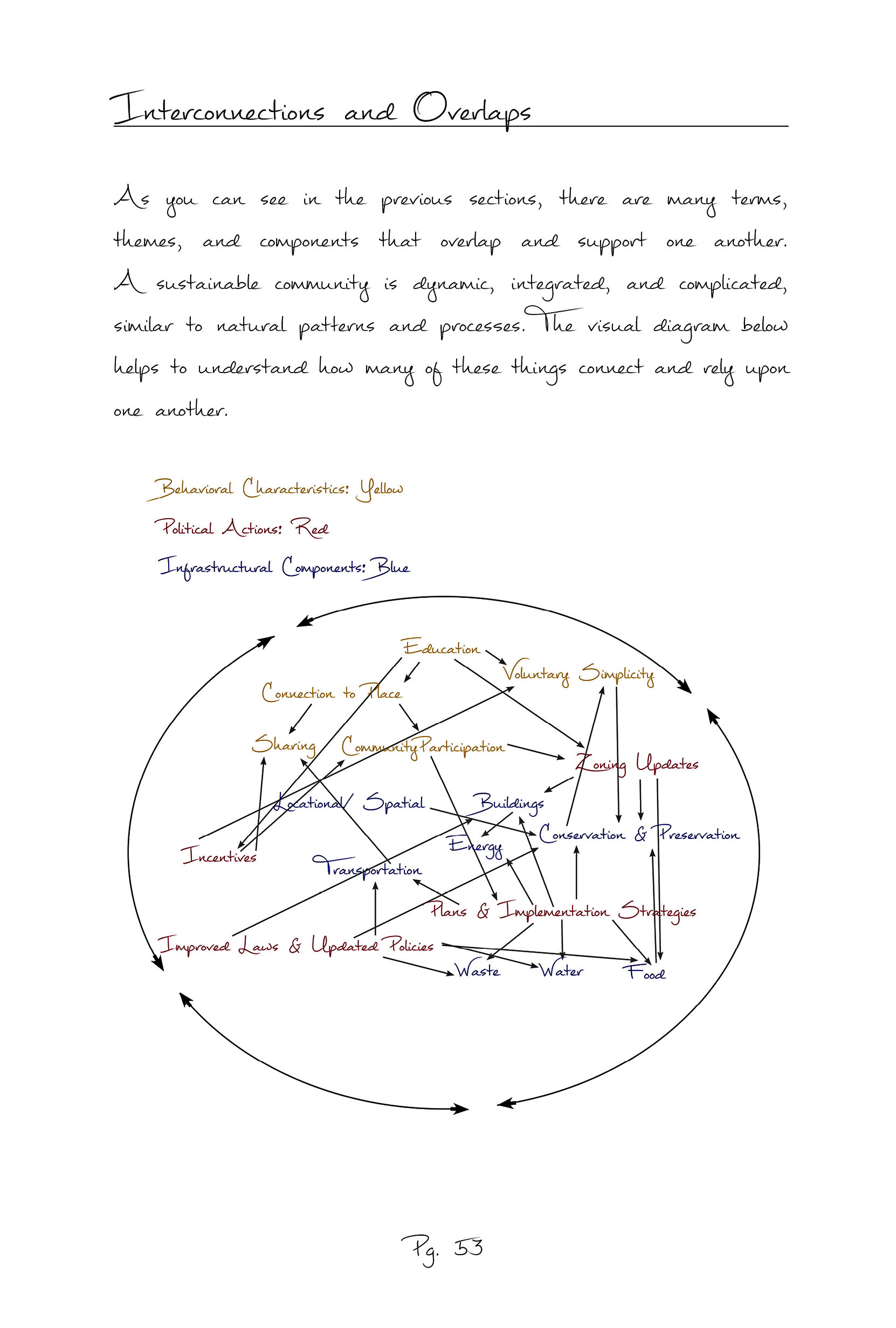 Interconnections & Overlaps