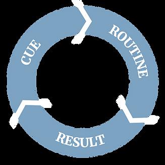 Arc of Math Habit Loop.png