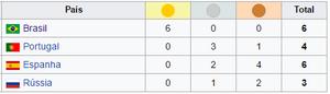 Brasil Hexa Campeão Mundial Feminino de Futsal
