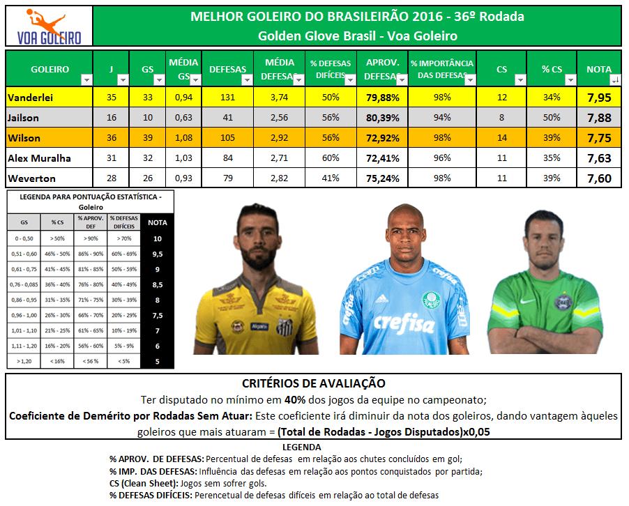 Ranking Goleiros BR-16 - 36 rodadas