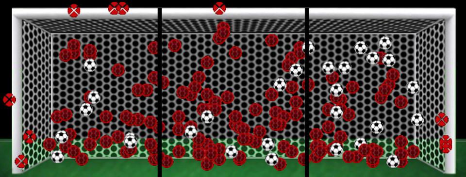 Vanderlei tomou a maior parte dos gols em seu lado esquerdo