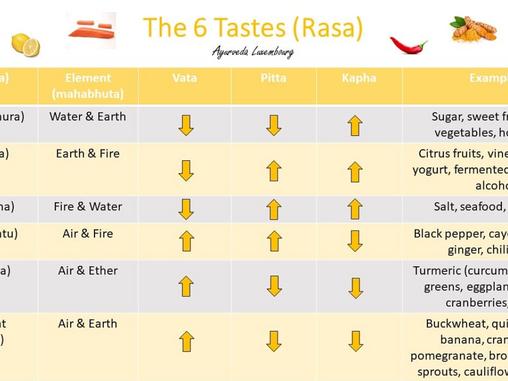 The 6 tastes (rasa)