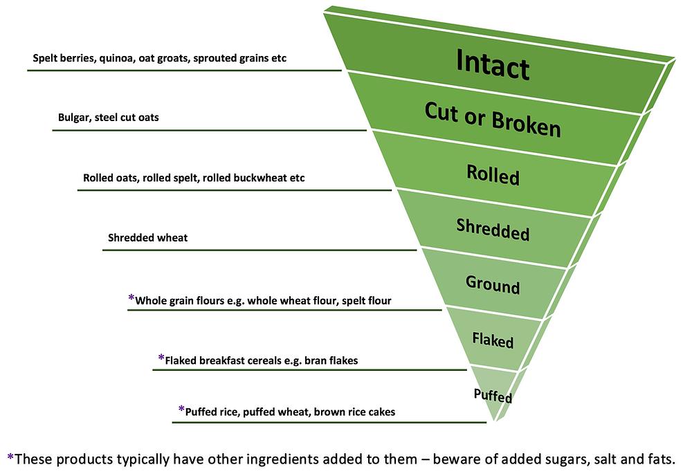 whole grain hierarchy