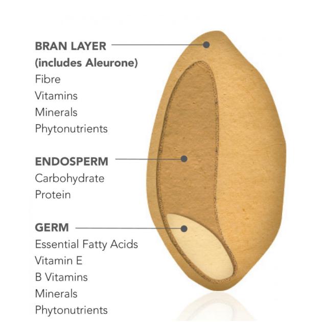 Whole grain structure