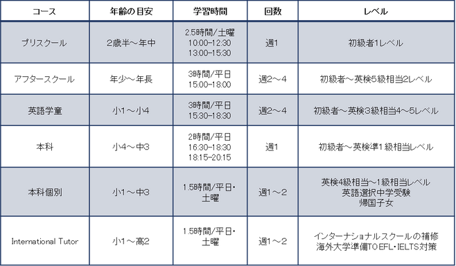 コースレベル.png