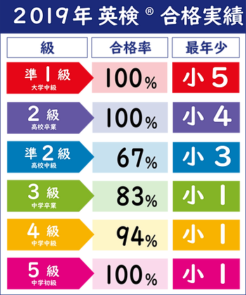英検 - DifferentFonts-4.png