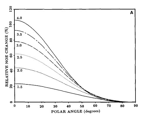 NOE_vs_angle.png