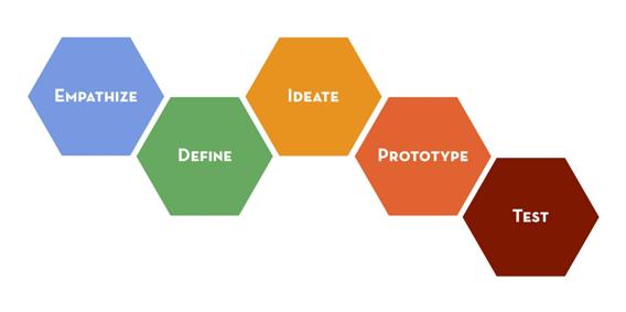 The Stanford d.school Design Thinking Process. (圖片來源/Hasso Plattner Institute of Design)