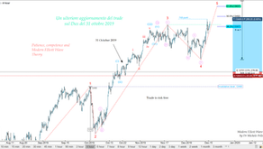 Patience, competence and Modern Elliott Wave Theory...