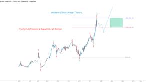 Il Palladio: Modern Elliott Wave Theory