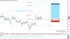 Modern Elliott Wave Theory and Dynamic Combination in action