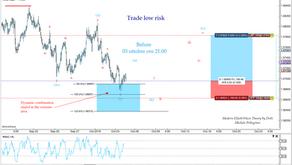 Trade low-risk... Elliott Wave Hedging Strategy 1
