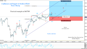 Confluences and targets in Modern Elliott Wave Theory