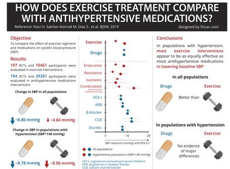 Sport et hypertension!!