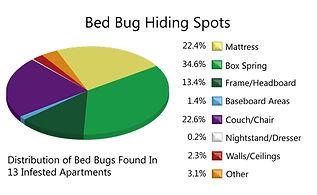 bedbugchart.jpg