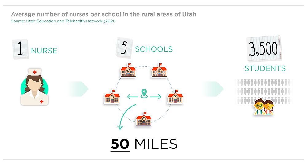 Nurses per school in rural Utah
