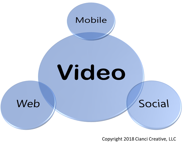 Video integration with today's three most important platforms: mobile, social and the web.