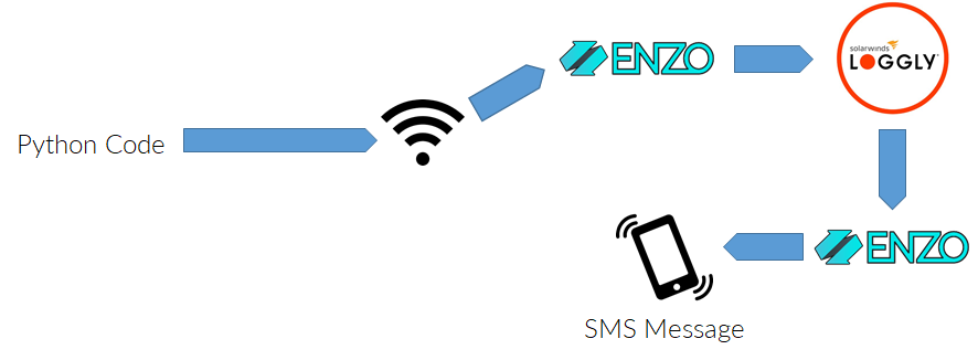 Lab: Send Twilio SMS Messages from Loggly