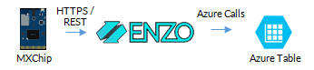 Enzo Tutorial: Send MXChip Temperature Data to Azure Tables