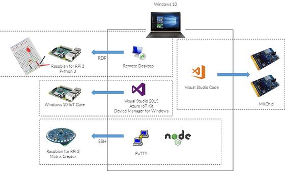 IoT 101: Developer Introduction