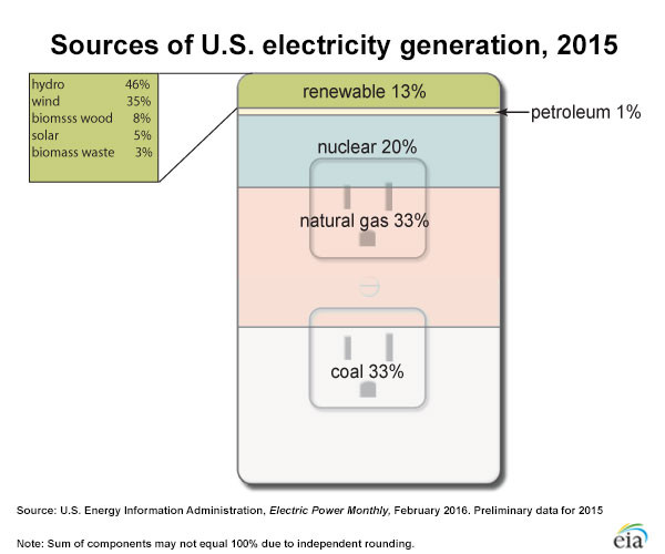 Flip Off Dirty Electricity, and Switch On Clean, Green Electricity