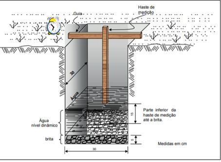 Quais são 3 principais testes de infiltração/percolação de água no solo?