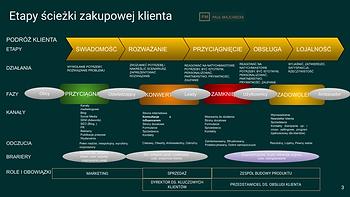 Paul Majchrzak Marketing Content 2021.pn