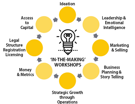 Street Entrepreneurs interactive workshops give participants an opportunity to experience and apply their knowledge through an iterative and team-based approach to business education.