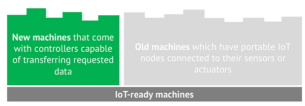 types of iot ready machines.png