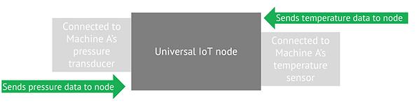 universal iot nodes.png