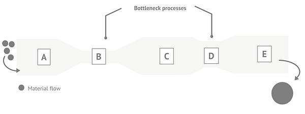 Bottleneck processes
