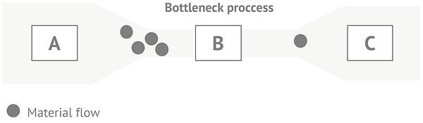 Bottleneck.png