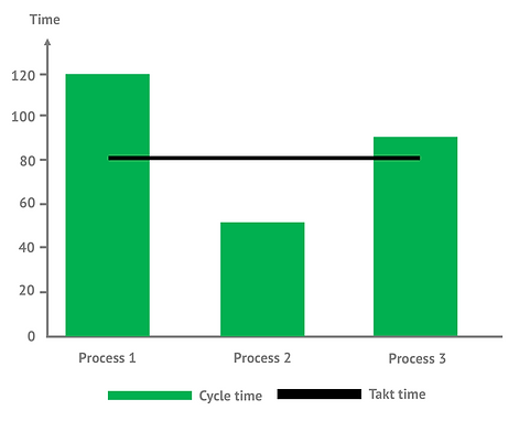 Cycle time vs Takt time.png