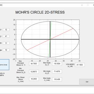Mohr's Circle reprsentation