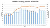 Transparency International Corruption Perceptions Index for Botswana shows long-term improving trend