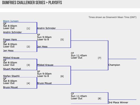 Dumfries Challenger Series Semi Finals