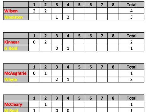 British Open 2019 Quarter Finals After 4 Ends