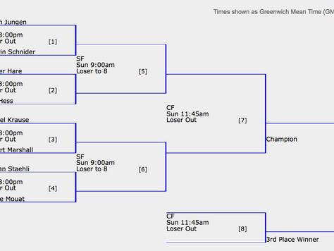 Dumfries Challenger Series Playoffs