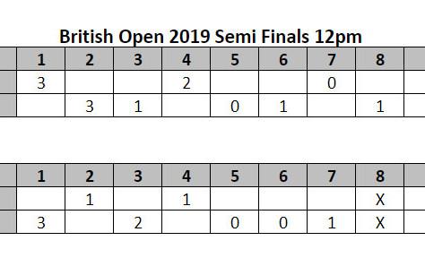 British Open Semis complete