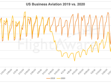 US Business Aviation Shows Recovery