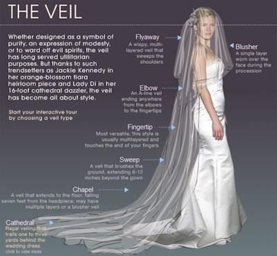 bridal veil guide