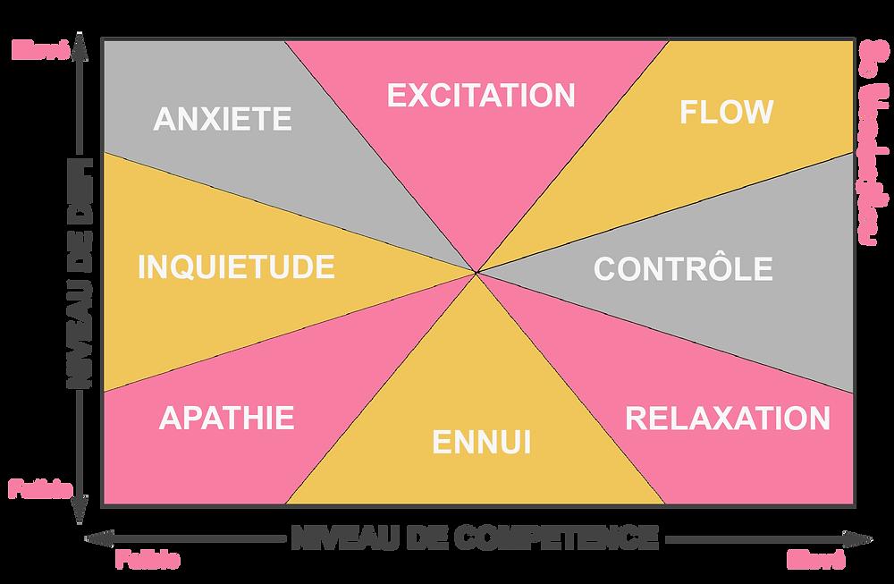 Schéma du flow